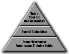 Athletic Development Pyramid
