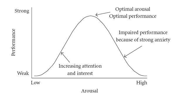 Arousal-Performance Curve