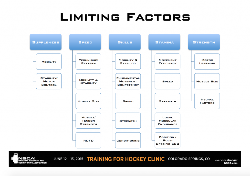 Limiting Factors to Sport Performance