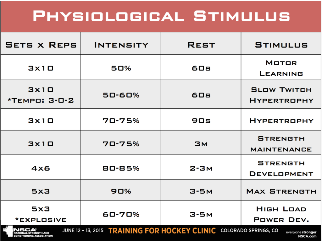 Resistance Training Loading Parameters