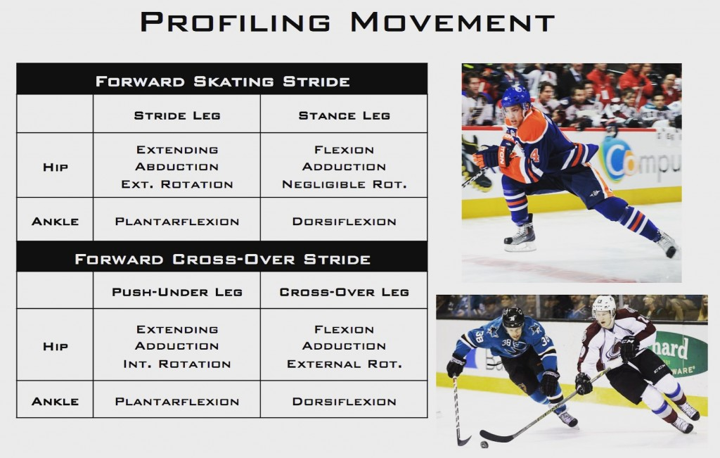 Hockey Training-Profiling Movement