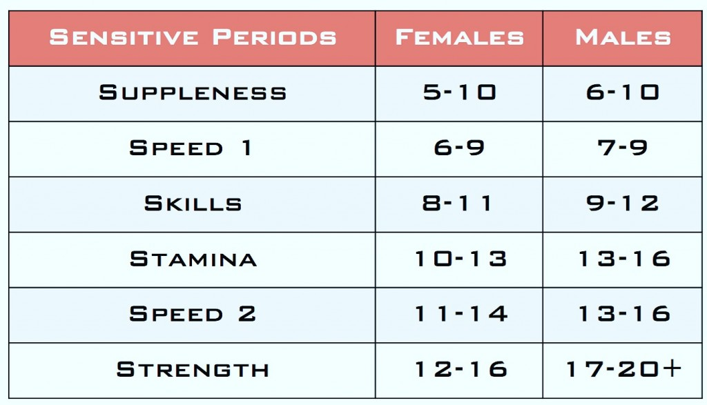 Long-Term Athletic Development-Sensitive Periods