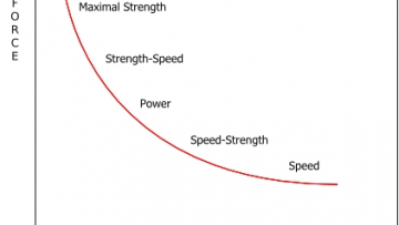 Force-Velocity-Curve