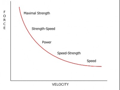 Hockey-Specific Speed and Power Training