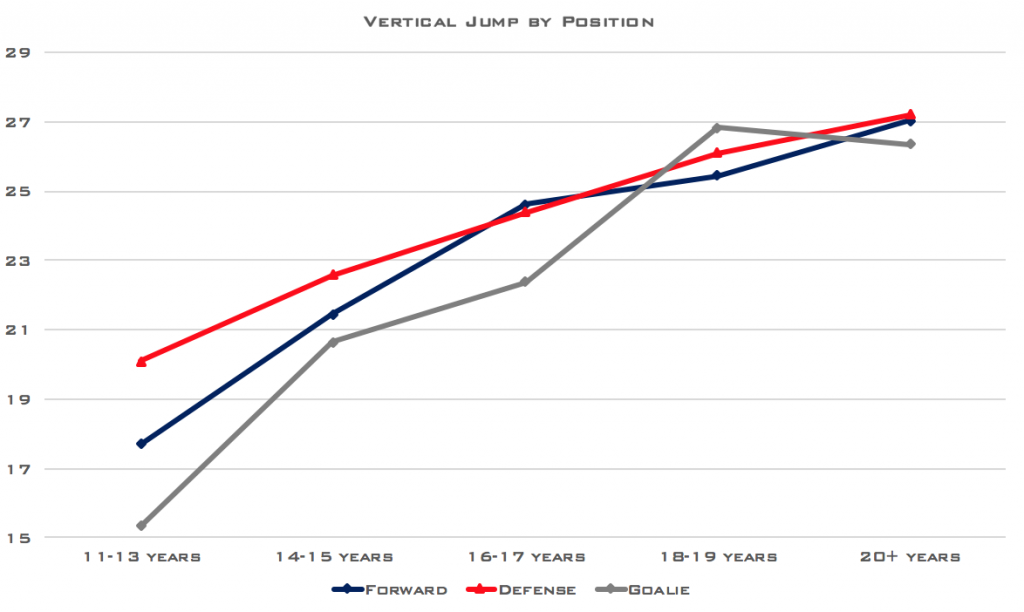 Hockey Training-Vertical Jump by Position