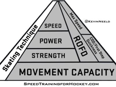 Hockey Speed Training Pyramid