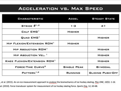 Comparing Acceleration and Max Speed